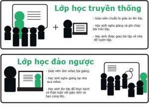 lop-hoc-dao-nguoc